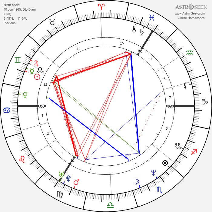 Elizabeth Hurley - Astrology Natal Birth Chart