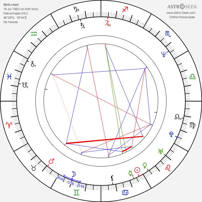 Elizabeth Kaitan - Astrology Natal Birth Chart