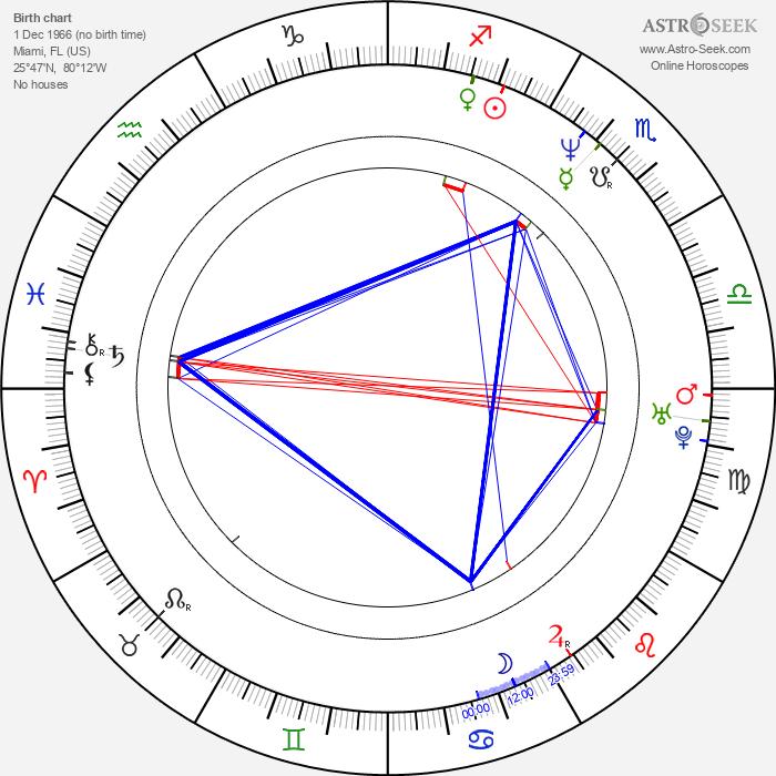 Elizabeth Keener - Astrology Natal Birth Chart
