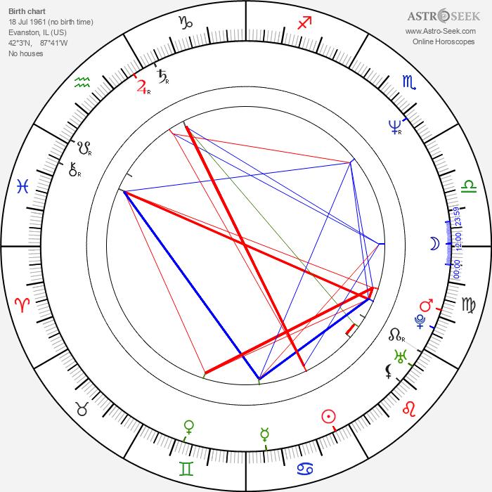 Elizabeth McGovern - Astrology Natal Birth Chart