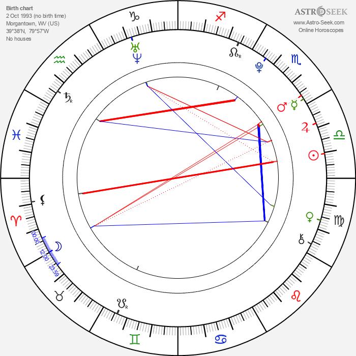 Elizabeth McLaughlin - Astrology Natal Birth Chart
