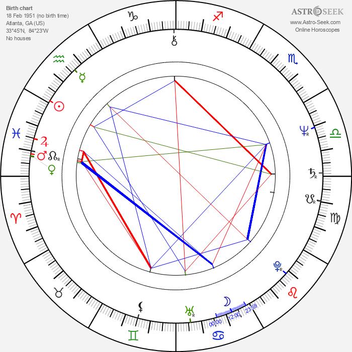 Elizabeth Omilami - Astrology Natal Birth Chart