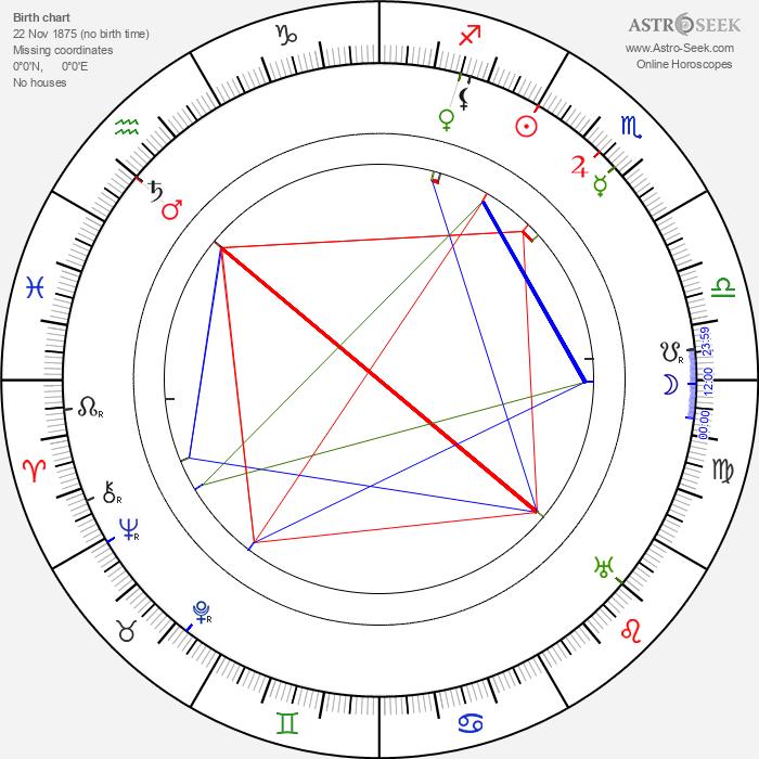 Elizabeth Patterson - Astrology Natal Birth Chart