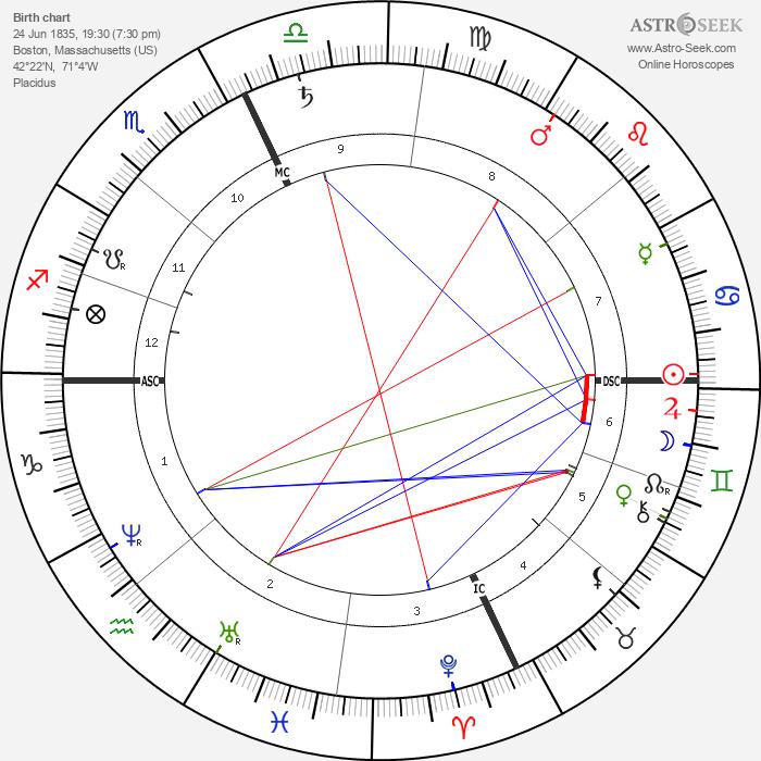 Elizabeth Sewall Alcott - Astrology Natal Birth Chart