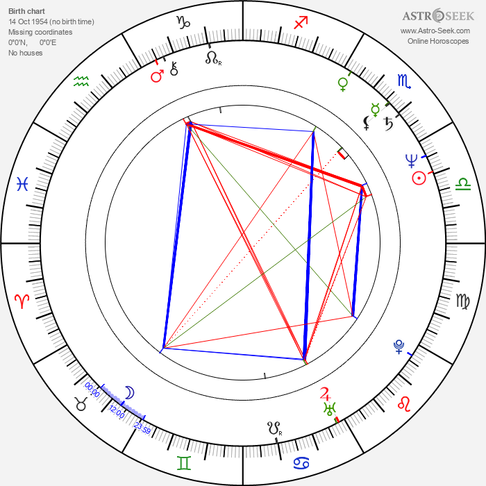 Elizabeth Sung - Astrology Natal Birth Chart