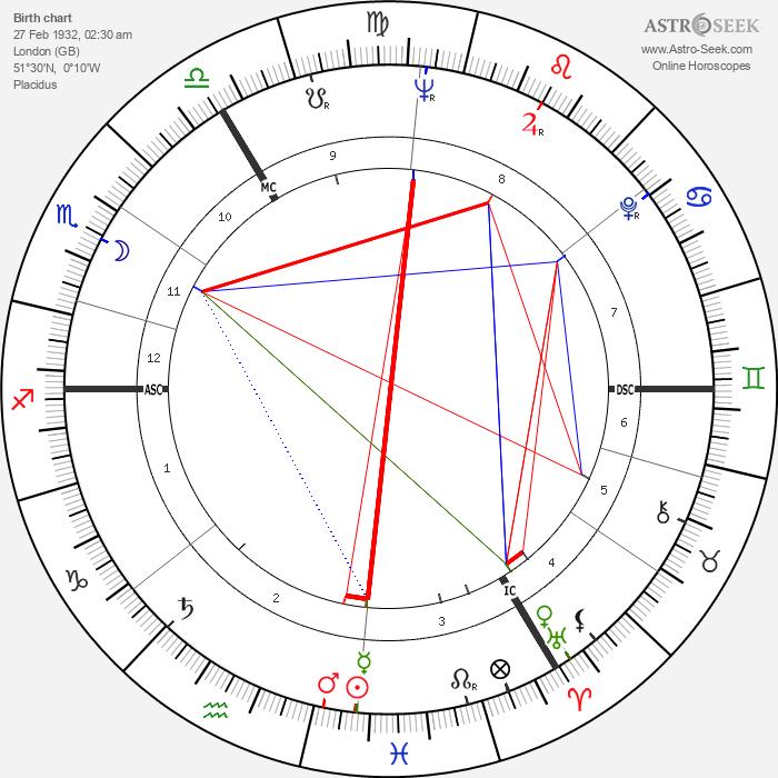 Elizabeth Taylor - Astrology Natal Birth Chart