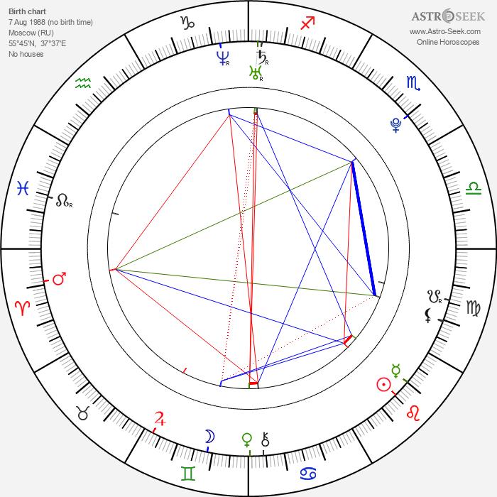 Elizaveta Kuznetsova - Astrology Natal Birth Chart