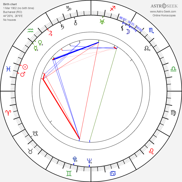 Elizza La Porta - Astrology Natal Birth Chart