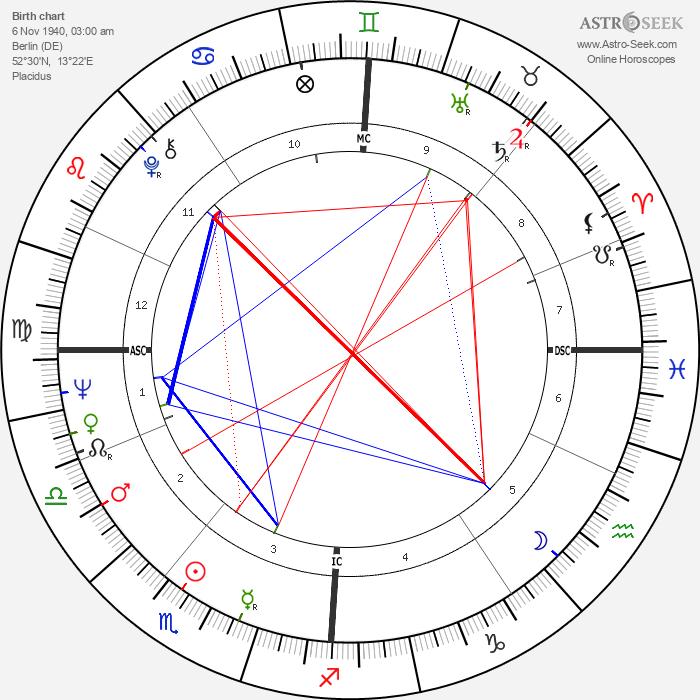 Elke Sommer - Astrology Natal Birth Chart