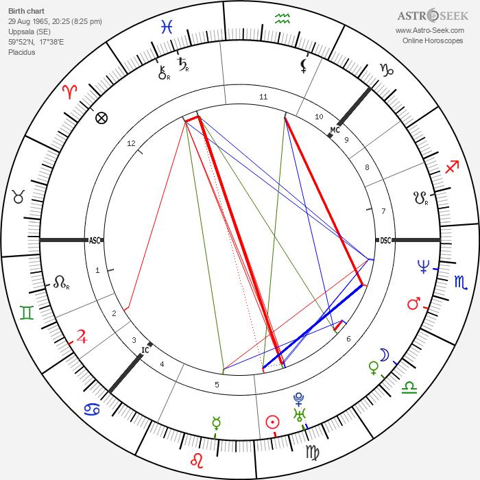 Ella Lemhagen - Astrology Natal Birth Chart