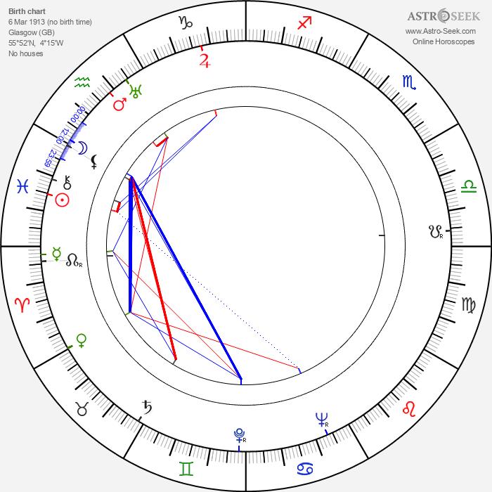 Ella Logan - Astrology Natal Birth Chart