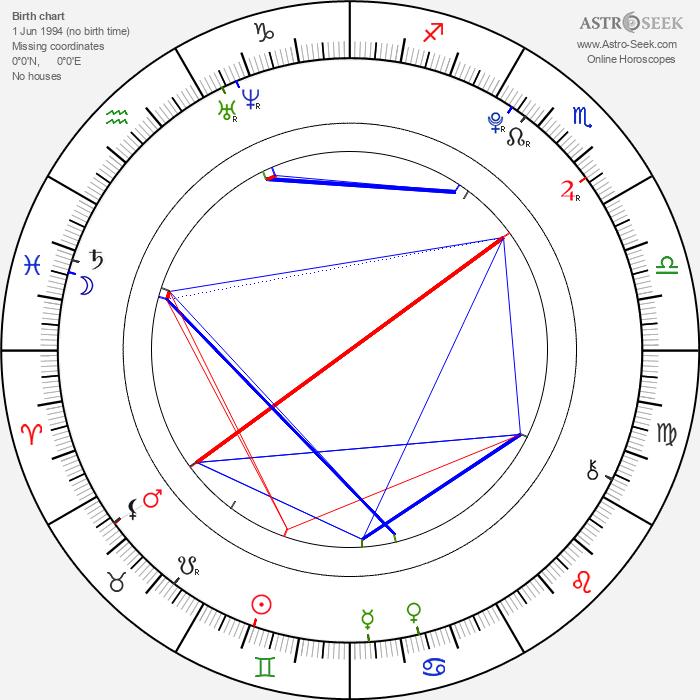 Ella-Maria Gollmer - Astrology Natal Birth Chart