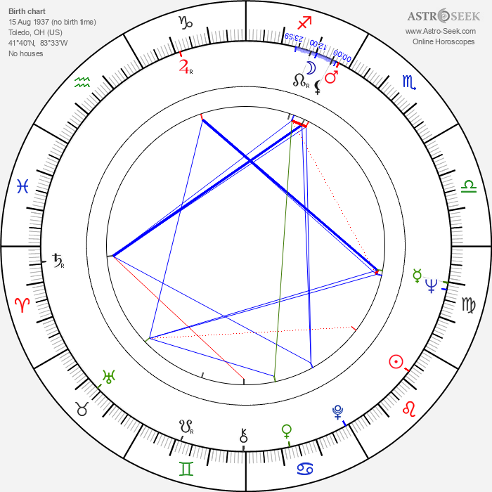 Ella Mitchell - Astrology Natal Birth Chart