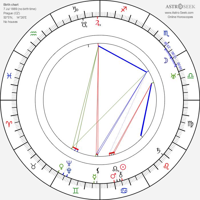 Ella Nollová - Astrology Natal Birth Chart