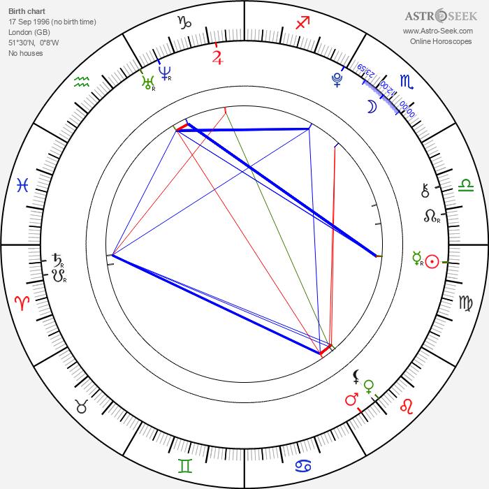 Ella Purnell - Astrology Natal Birth Chart