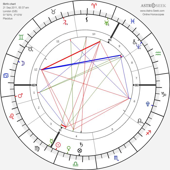 Ella Rose Midgley - Astrology Natal Birth Chart