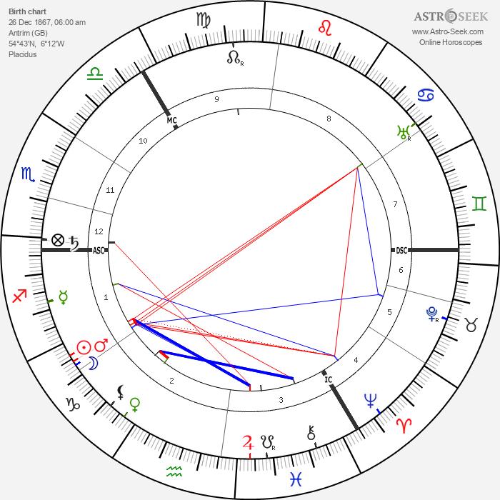 Ella Young - Astrology Natal Birth Chart