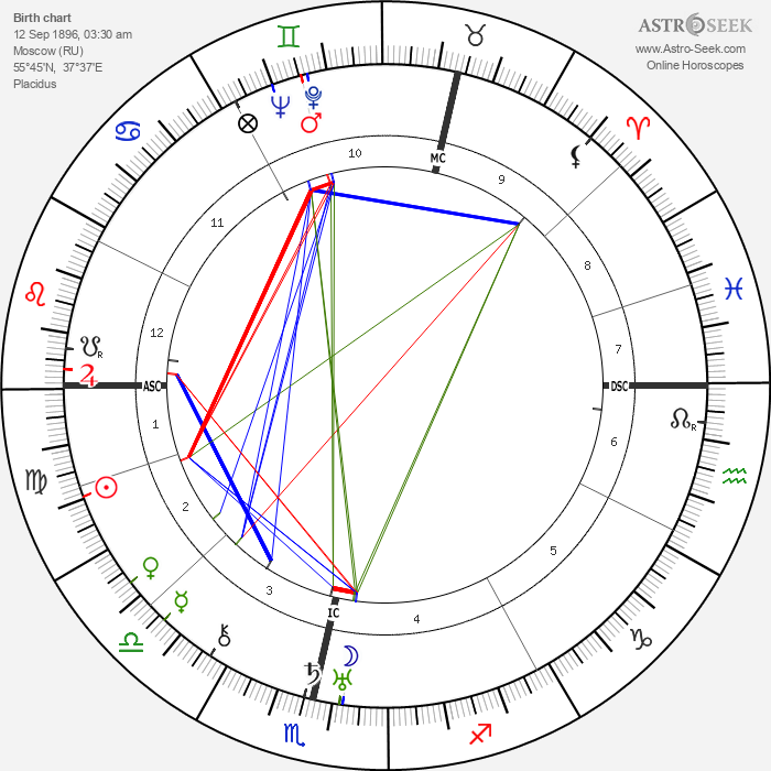 Ella Yurevna Kagan - Astrology Natal Birth Chart