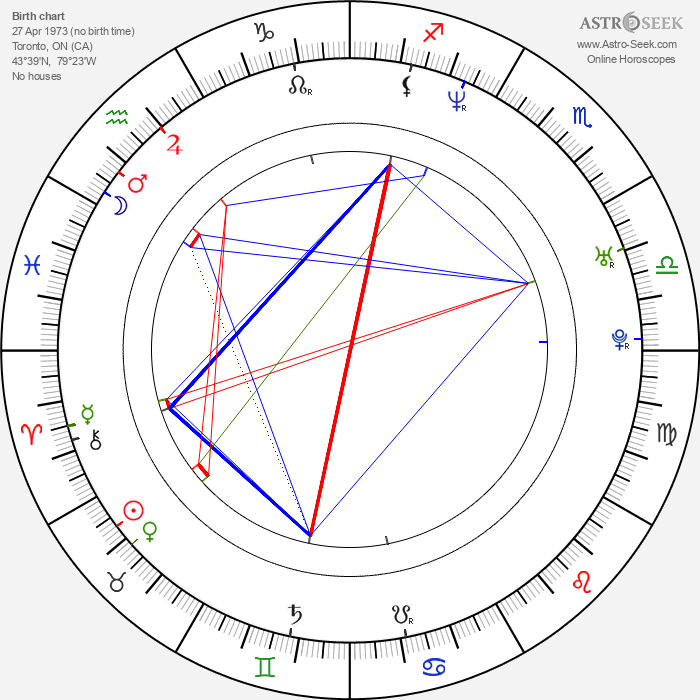 Elle Downs - Astrology Natal Birth Chart