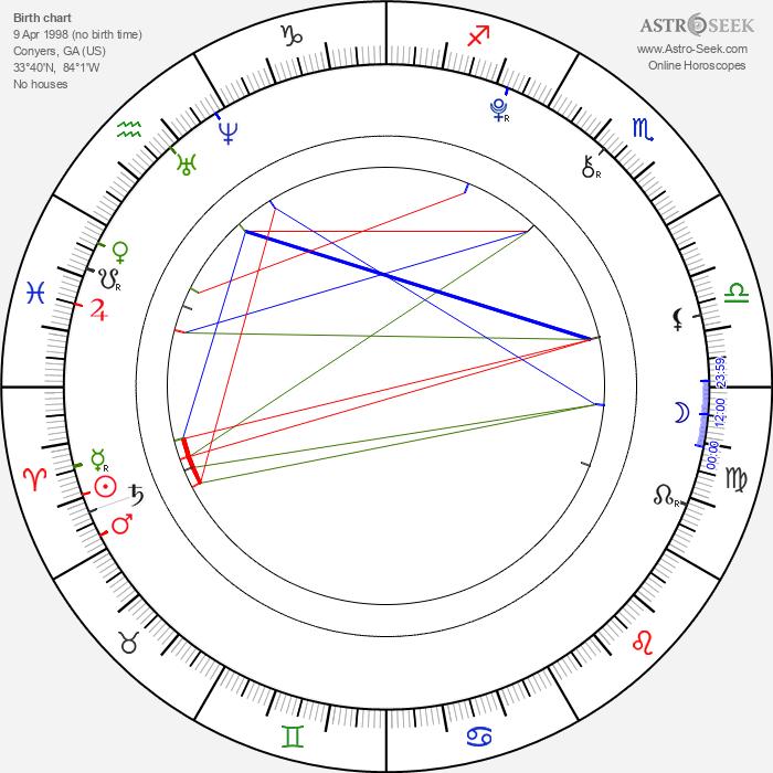 Elle Fanning - Astrology Natal Birth Chart