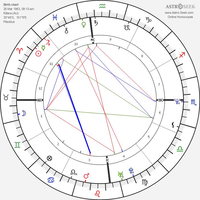 Elle Macpherson - Astrology Natal Birth Chart