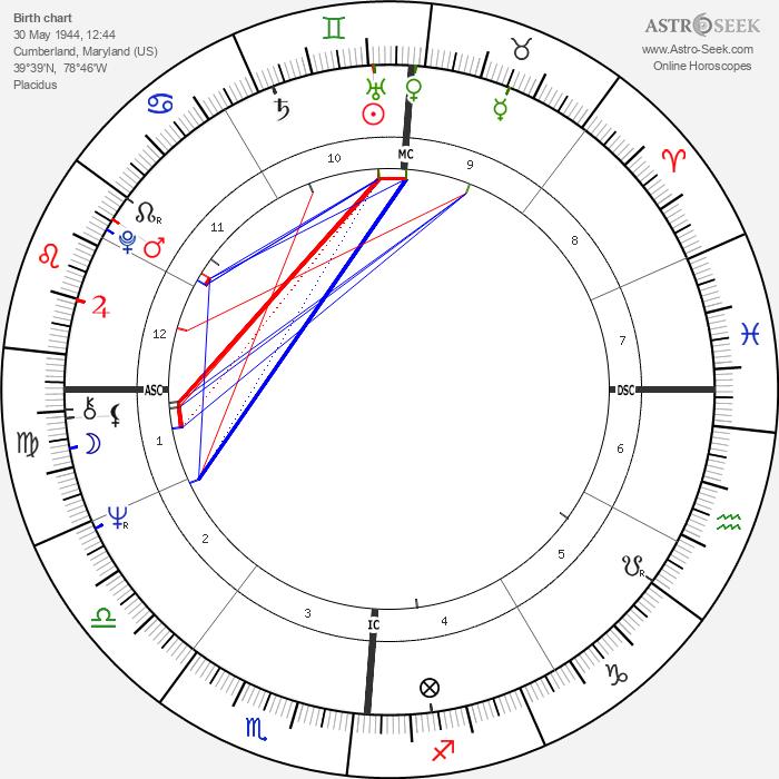Ellen Black - Astrology Natal Birth Chart