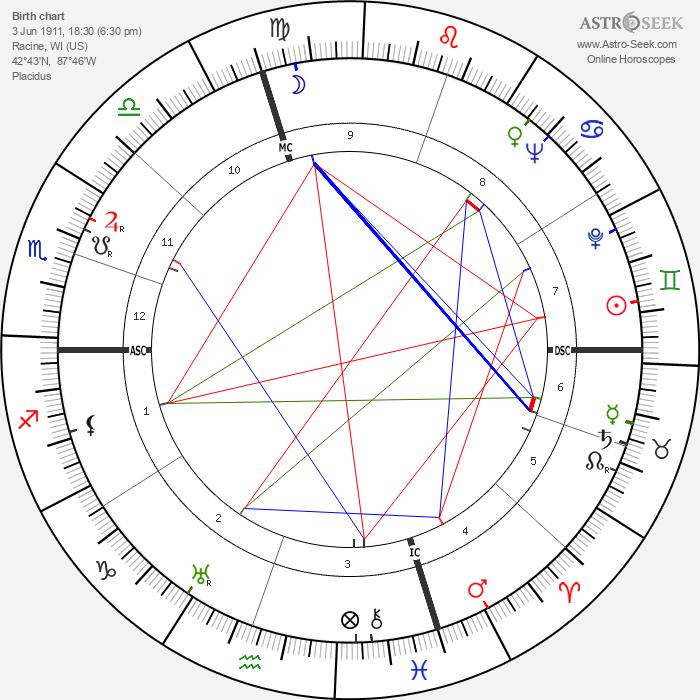 Ellen Corby - Astrology Natal Birth Chart