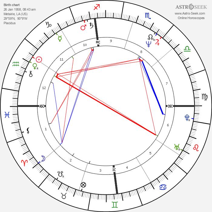 Ellen DeGeneres - Astrology Natal Birth Chart