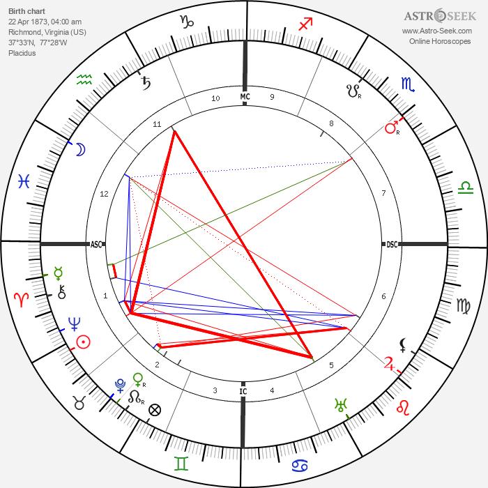 Ellen Glasgow - Astrology Natal Birth Chart