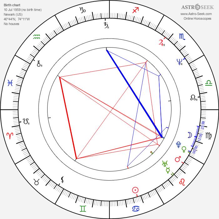 Ellen Kuras - Astrology Natal Birth Chart
