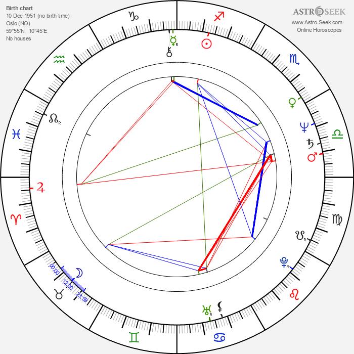 Ellen Nicolaysen - Astrology Natal Birth Chart