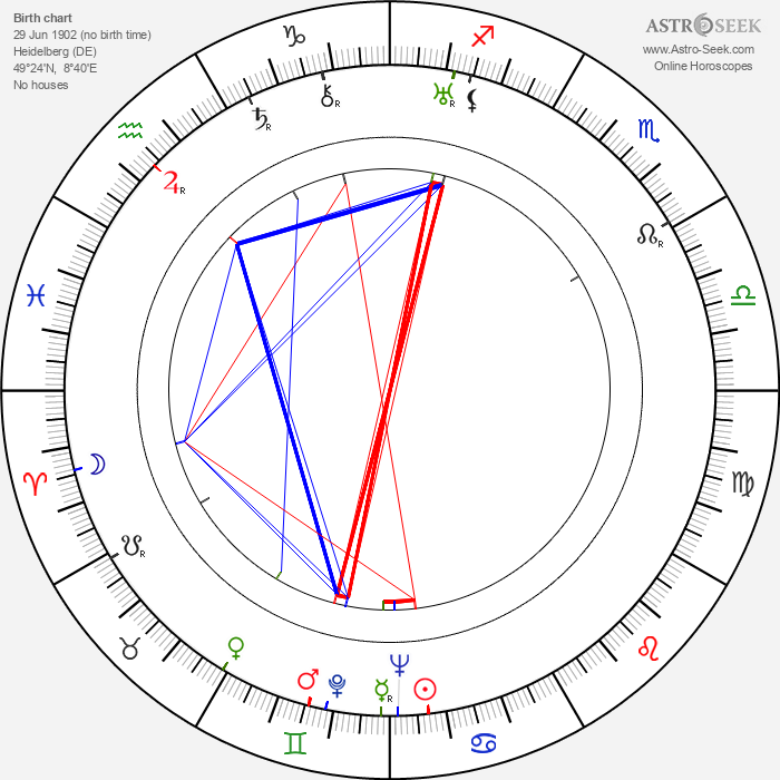 Ellen Pollock - Astrology Natal Birth Chart