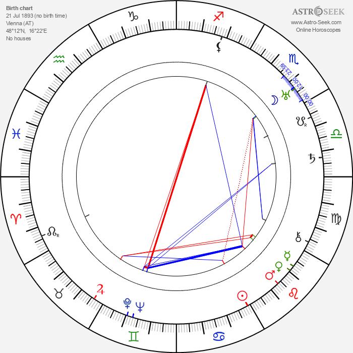 Ellen Richter - Astrology Natal Birth Chart
