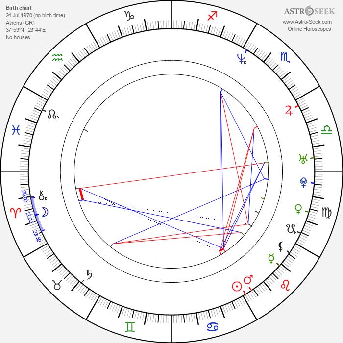 Elli Kokkinou - Astrology Natal Birth Chart