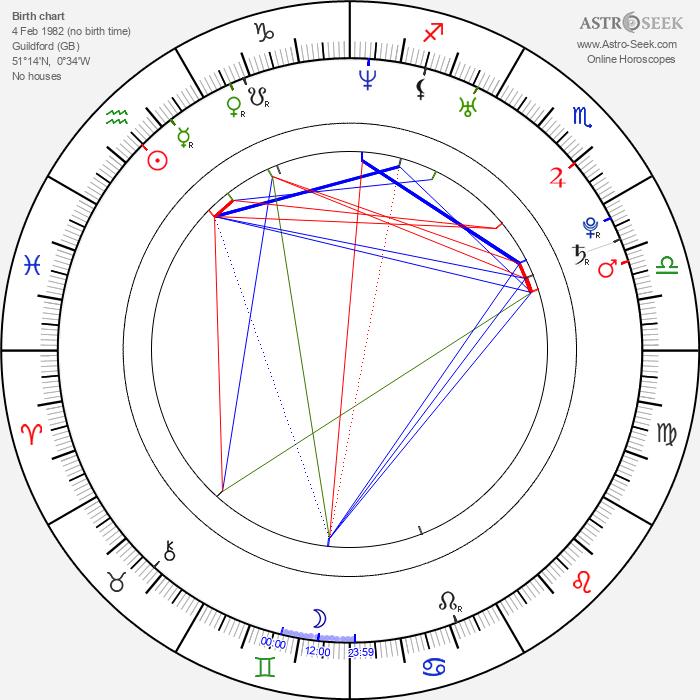 Ellie Chidzey - Astrology Natal Birth Chart