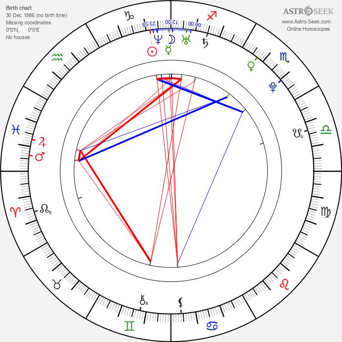 Ellie Goulding - Astrology Natal Birth Chart