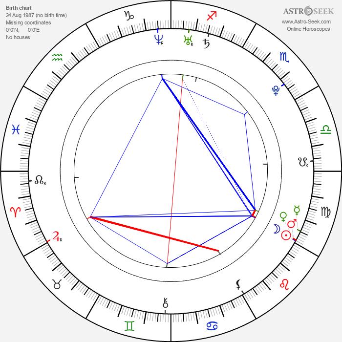 Ellie Idol - Astrology Natal Birth Chart