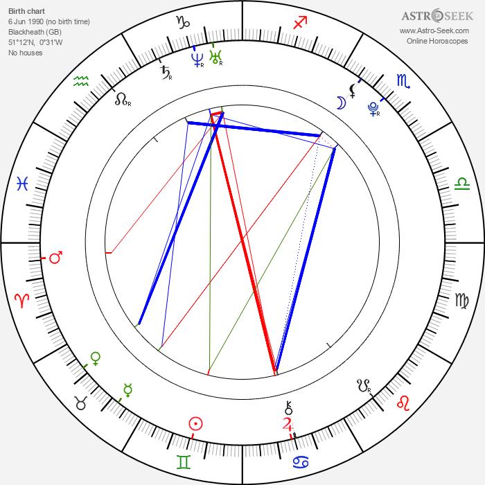 Ellie Kendrick - Astrology Natal Birth Chart