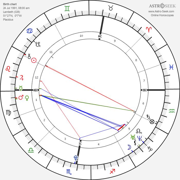 Elliot Rodger - Astrology Natal Birth Chart