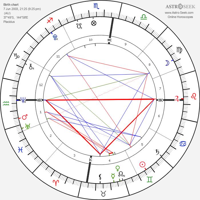 Elliott Wilde - Astrology Natal Birth Chart