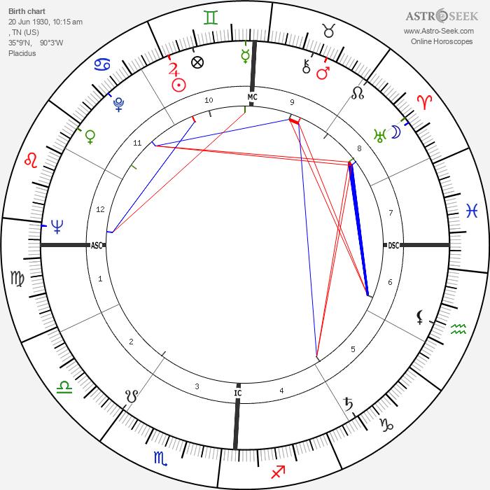 Ellis Rabb - Astrology Natal Birth Chart