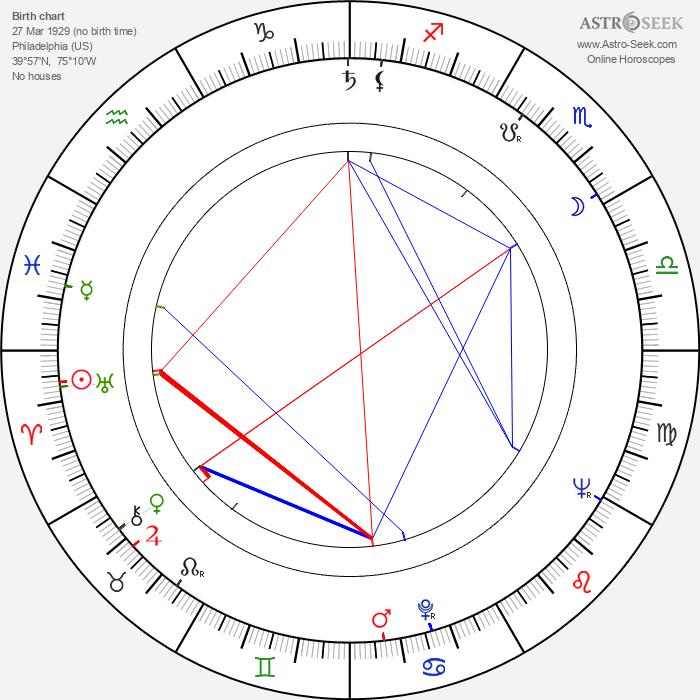Ellwood Kieser - Astrology Natal Birth Chart