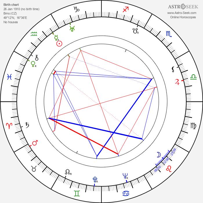 Elmar Klos - Astrology Natal Birth Chart