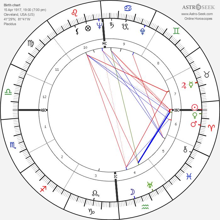 Elmer Gedeon - Astrology Natal Birth Chart