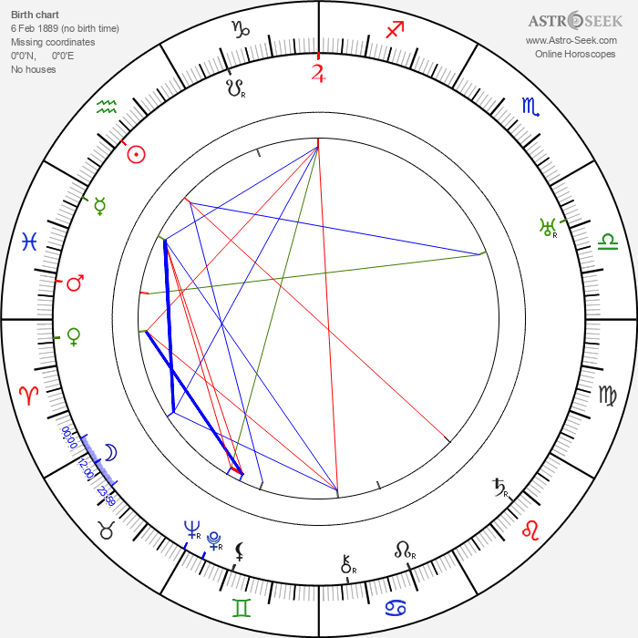 Elmo Lincoln - Astrology Natal Birth Chart