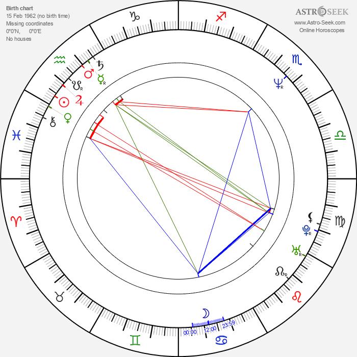 Elmo Nüganen - Astrology Natal Birth Chart