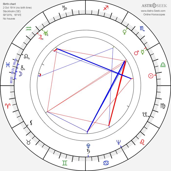 Elna-Britta Wallman - Astrology Natal Birth Chart