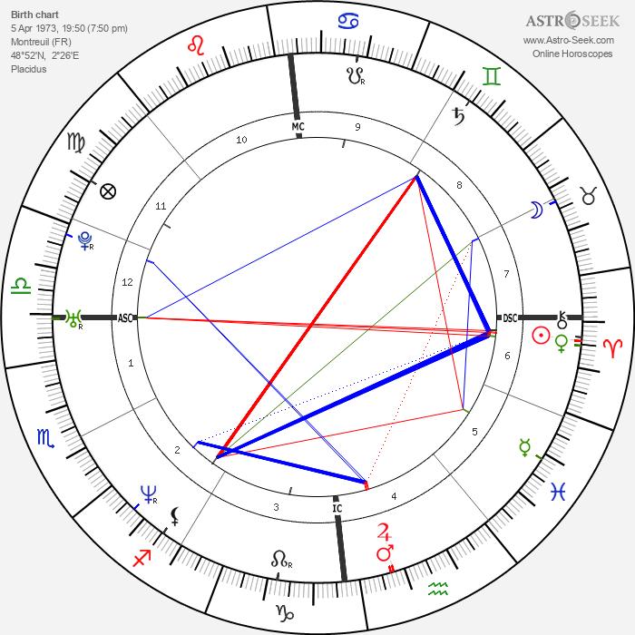 Élodie Bouchez - Astrology Natal Birth Chart
