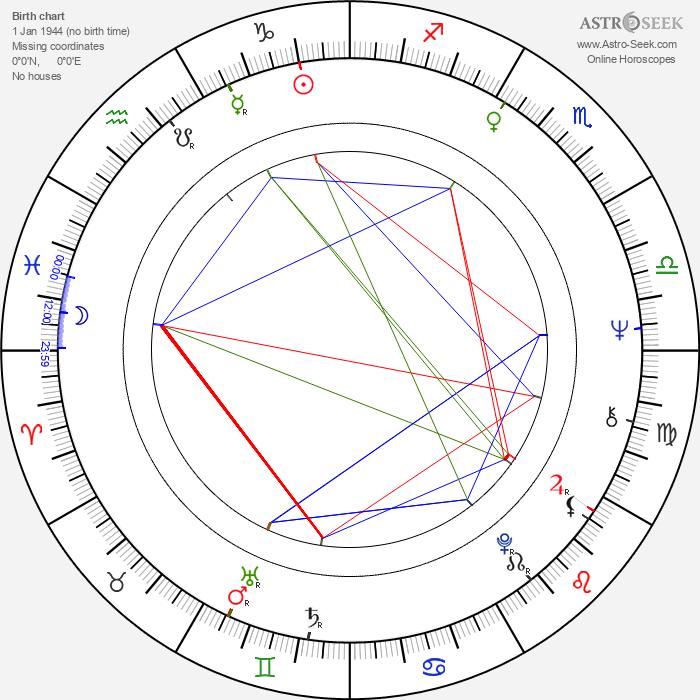 Eloy de la Iglesia - Astrology Natal Birth Chart