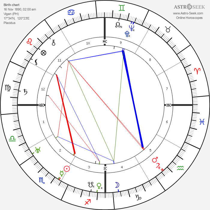 Elpidio Quirino - Astrology Natal Birth Chart
